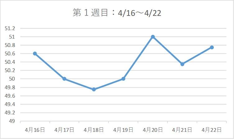 アラフォー38歳ダイエットブログ☆3カ月で-7kg!【第1週目】グラフ