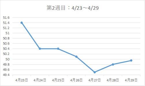 アラフォー38歳ダイエットブログ☆3カ月で-7kg!【第2週目】