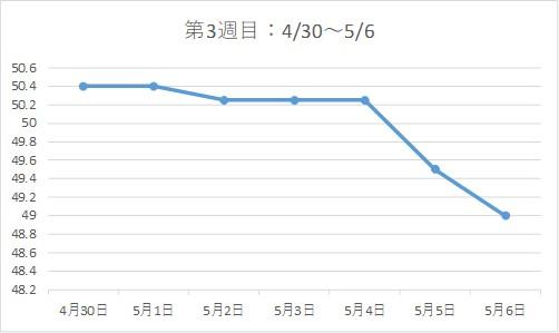 アラフォー38歳ダイエットブログ☆3カ月で-7kg!【第3週目】