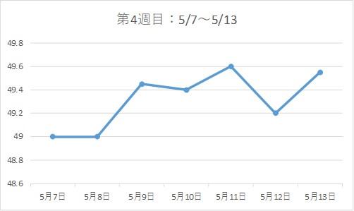 アラフォー38歳ダイエットブログ☆3カ月で-7kg!【第4週目】