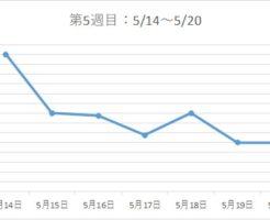 アラフォー38歳ダイエットブログ☆3カ月で-7kg!【第5週目】