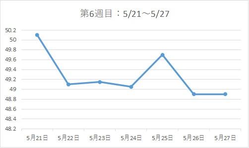 アラフォー38歳ダイエットブログ☆3カ月で-7kg!【第6週目】