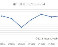 アラフォー38歳ダイエットブログ☆3カ月で-7kg!【第10週目】