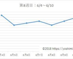 アラフォー38歳ダイエットブログ☆3カ月で-7kg!【第8週目】