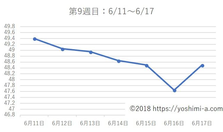 アラフォー38歳ダイエットブログ☆3カ月で-7kg!【第9週目】