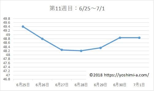 アラフォー38歳ダイエットブログ☆3カ月で-7kg!【第11週目】