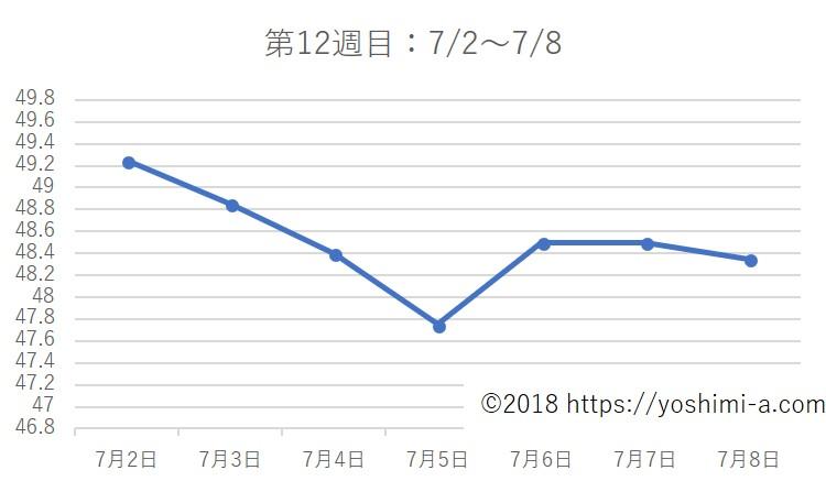 アラフォー38歳ダイエットブログ☆3カ月で-7kg!【第12週目】