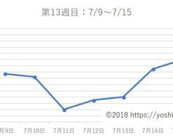 アラフォー38歳ダイエットブログ☆3カ月で-7kg!【第13週目】