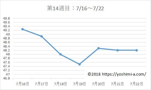 アラフォー38歳ダイエットブログ☆3カ月で-7kg!【第14週目】