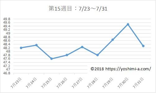 アラフォー38歳ダイエットブログ☆3カ月で-7kg!【第15週目】