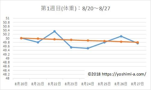 アラフォー38歳のダイエットブログPart2☆7月で-7kg!【第1週目】体重の推移