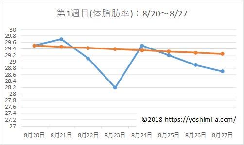 アラフォー38歳のダイエットブログPart2☆7月で-7kg!【第1週目】体脂肪の推移