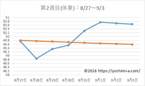 アラフォー38歳のダイエットブログPart2☆7月で-7kg!【第2週目】体重の推移