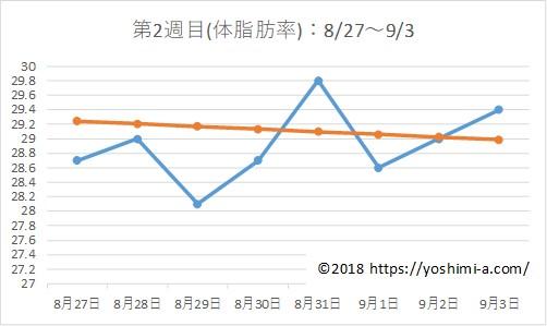 アラフォー38歳のダイエットブログPart2☆7月で-7kg!【第2週目】体脂肪の推移