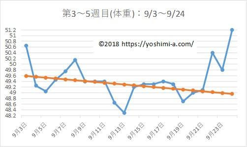 アラフォー38歳のダイエットブログPart2☆7月で-7kg!【第3~5週目】体重の推移